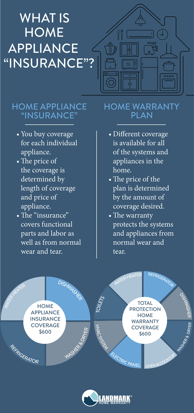 infographic explaining what the difference is between a home warranty plan and a home applienace insurance