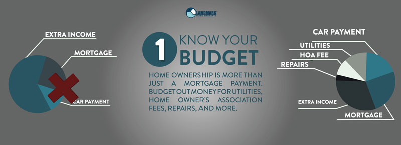 Know your budget when buying a home.