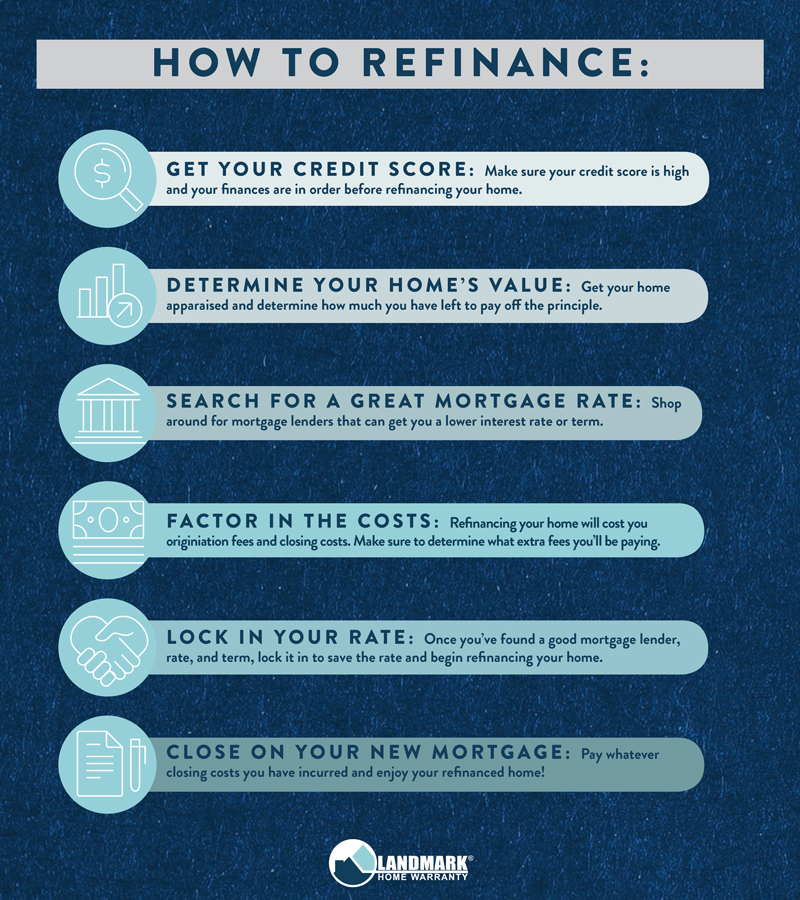 How to refinance your home; a step by step guide.