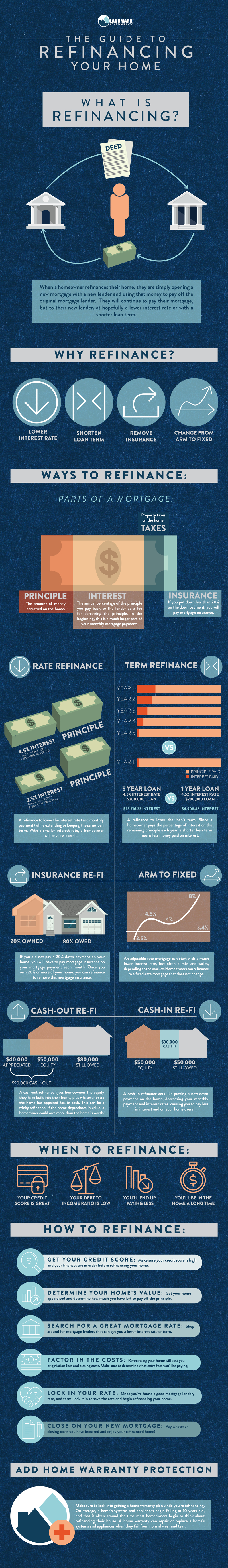 The full infographic of how to refinance your home.