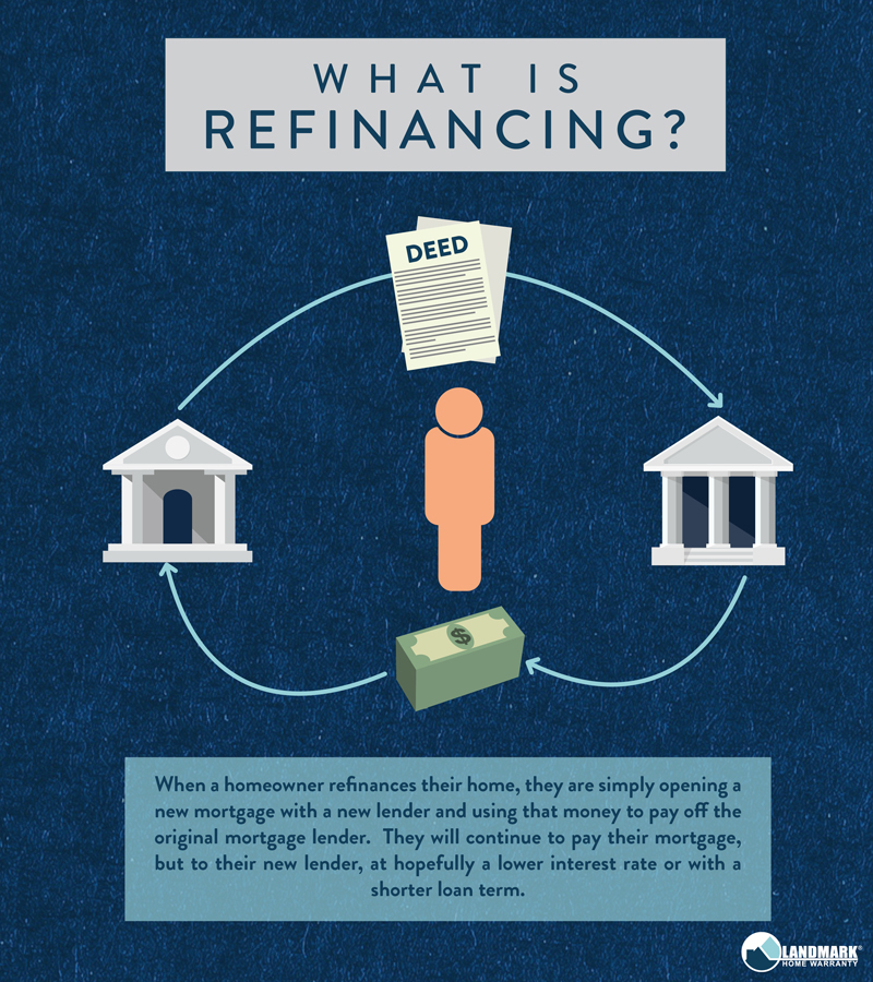 Refinancing your home means getting a new mortgage from a new lender.
