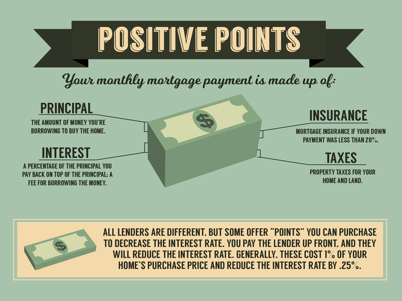 What are positive mortgage points?