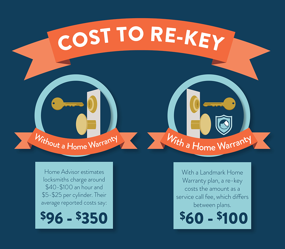 How much does it cost to re-key a lock with and without a home warranty?