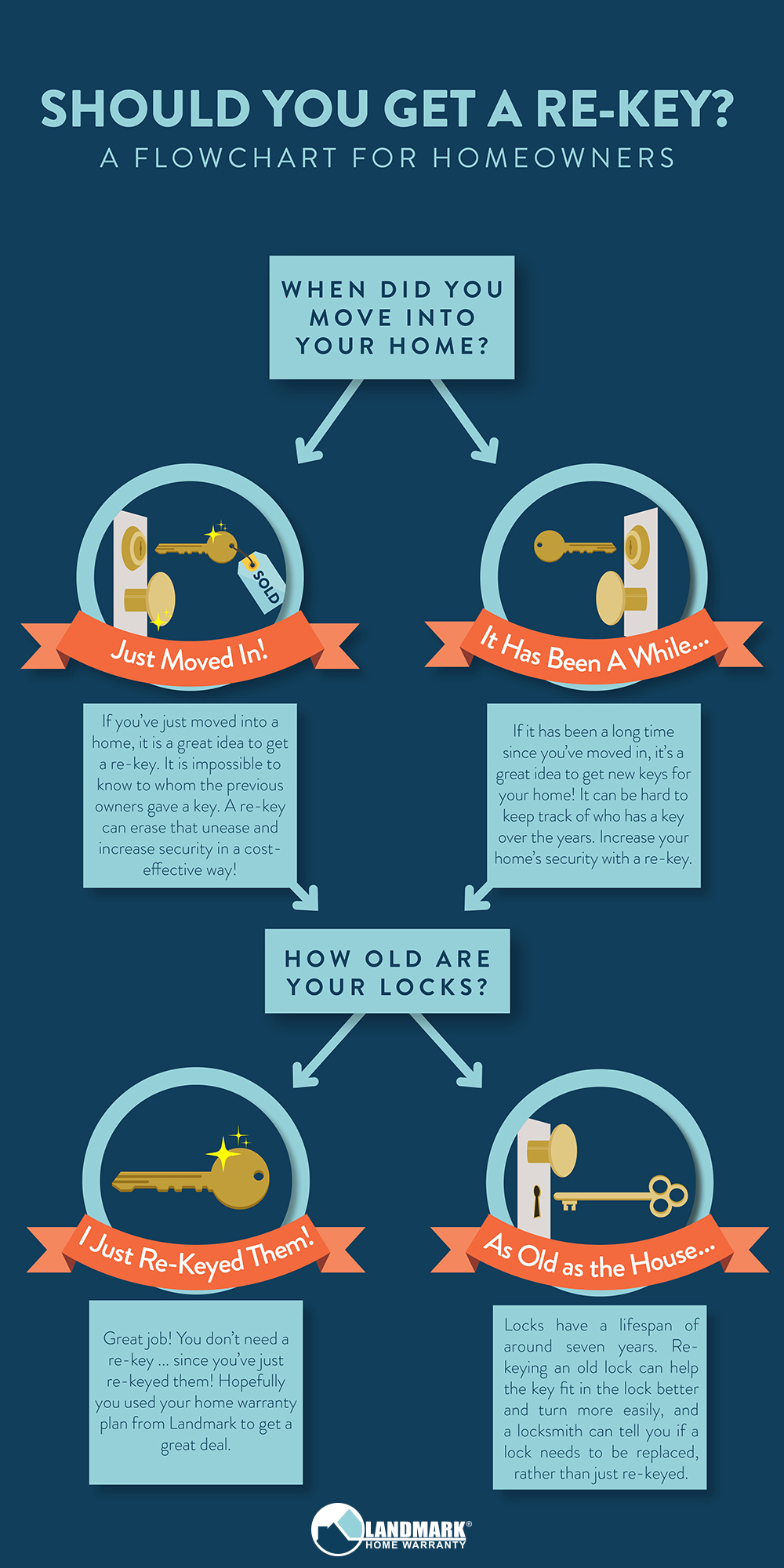 Should you get a re-key on your home? A flowchart for homeowners.