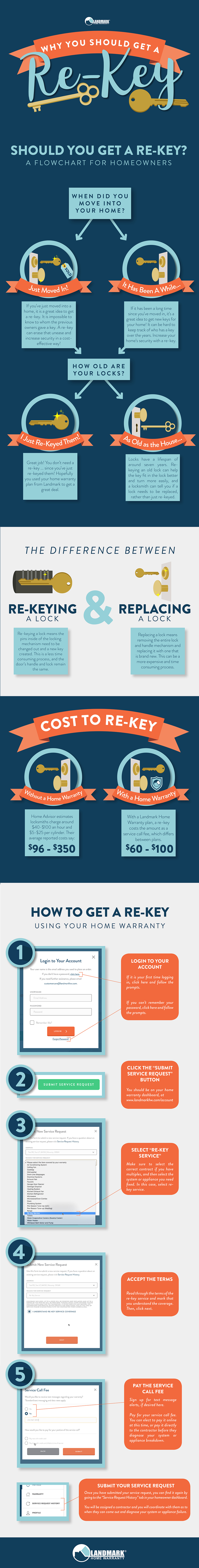 Why Rekey Your Home Full Infographic