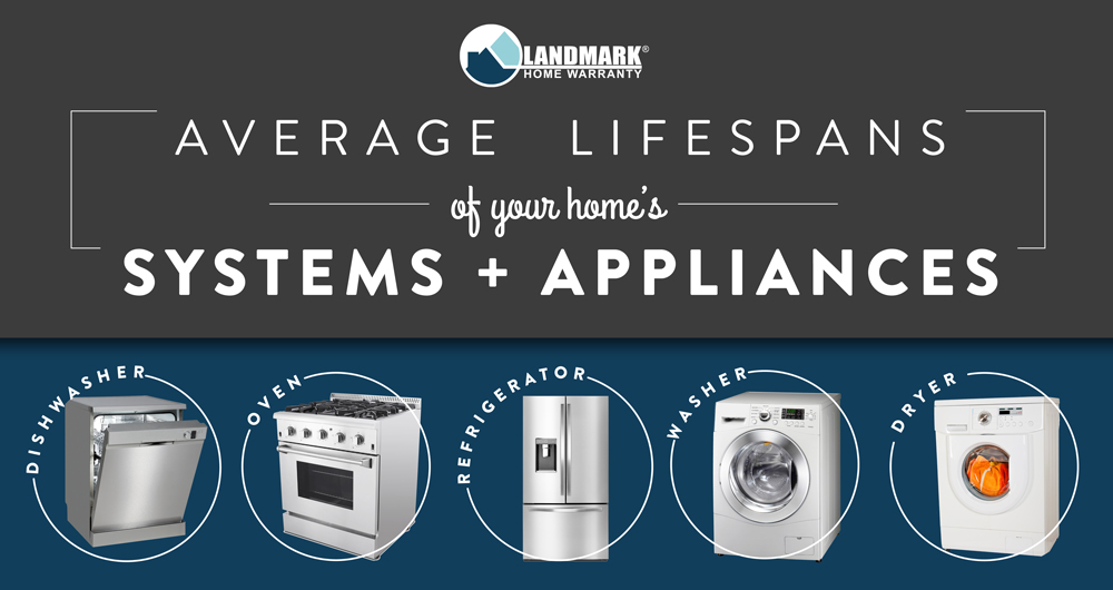 Find how how long each of your home's systems and appliances last with this handy infographic.