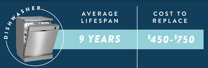 The average life expectancy and cost to replace a dishwasher.