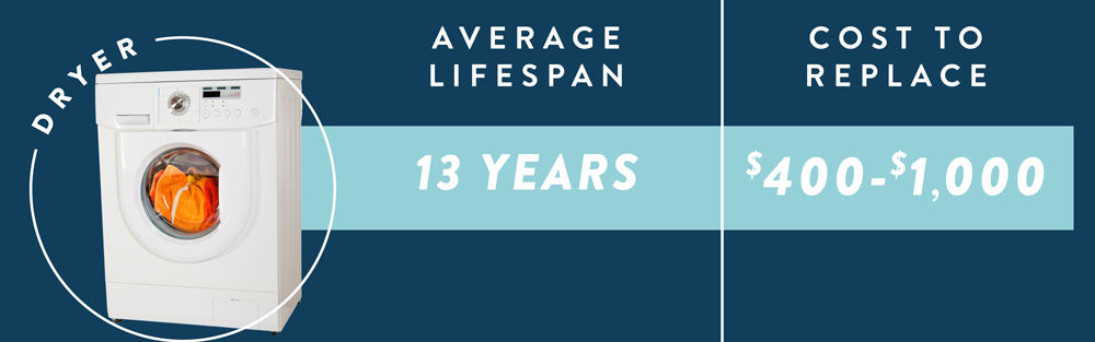 The average life expectancy and cost to replace a dryer.