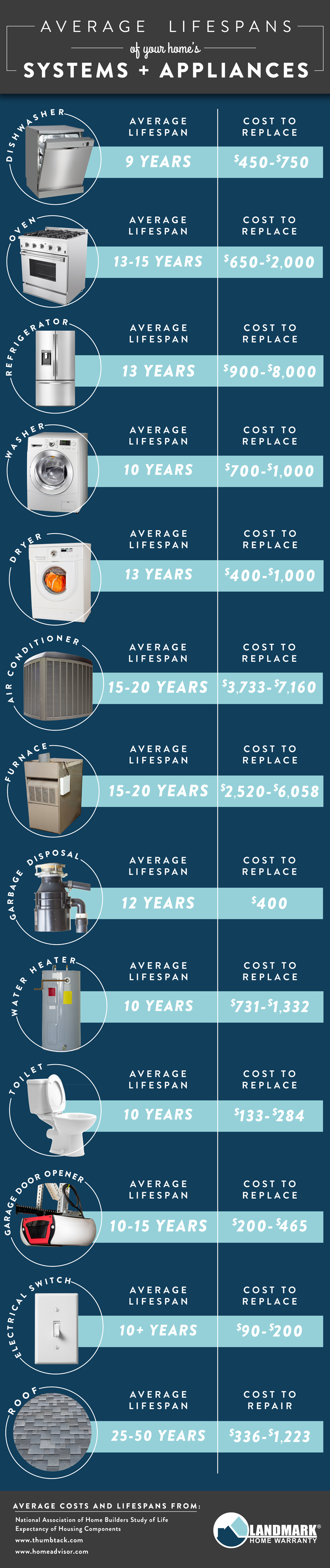 The average lifespan of your home's systems and appliances and how much it costs to replace them.