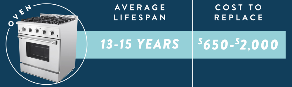 The average life expectancy and cost to replace an oven.