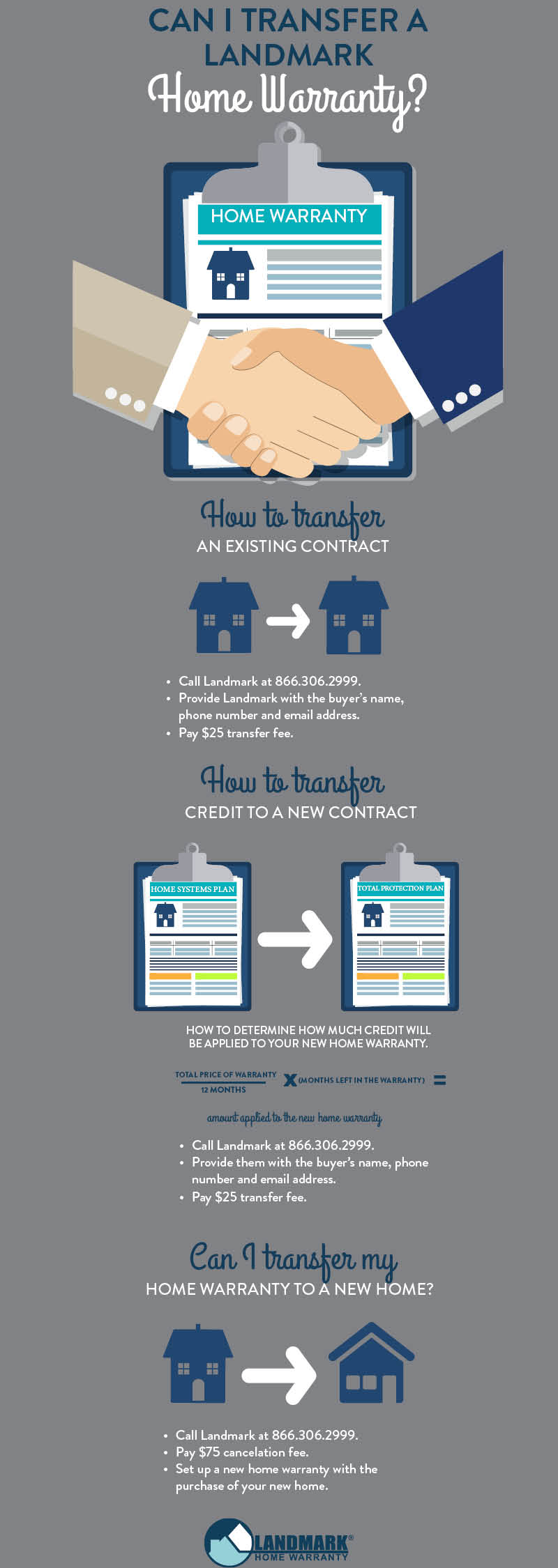 infographic explaining the different ways to that someone can transfer a home warranty
