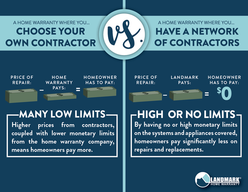 Home warranty companies where you have to choose your own contractor traditionally have extremely low limits, costing you more in the long run.