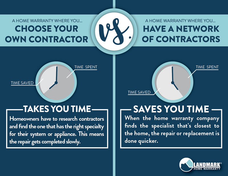 Home warranty companies where you have to choose your own contractor make it so you spend a lot of time finding the contractor and delaying your repair.