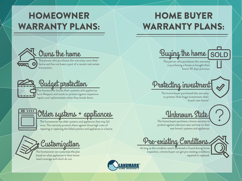 Different homeowners purchase homeowner and home buyer warranty plans.