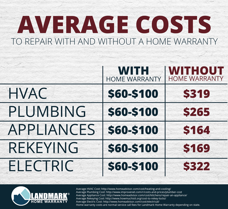 The Average Cost To Repair With And Without A Home Warranty