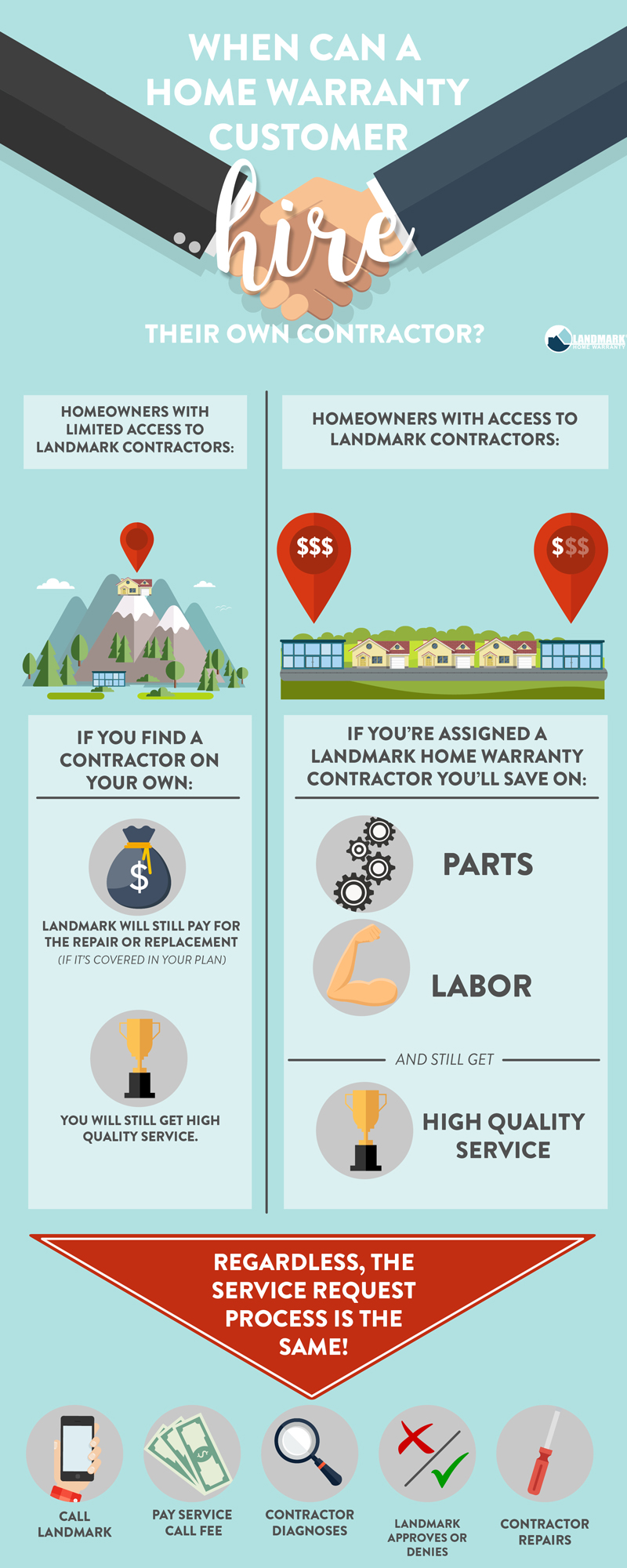 infographic explaining when a home warranty contractor can and cannot hire their own contractor.