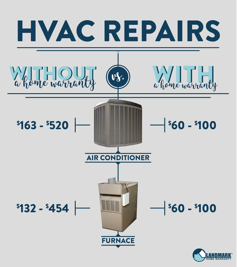 What Your Home Repairs Cost With And Without A Home Warranty