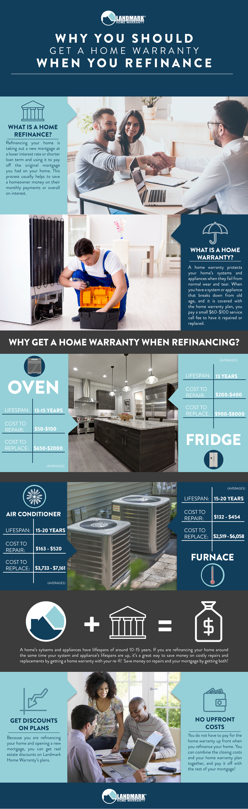 Why you should get a home warranty plan when you refinance your home.