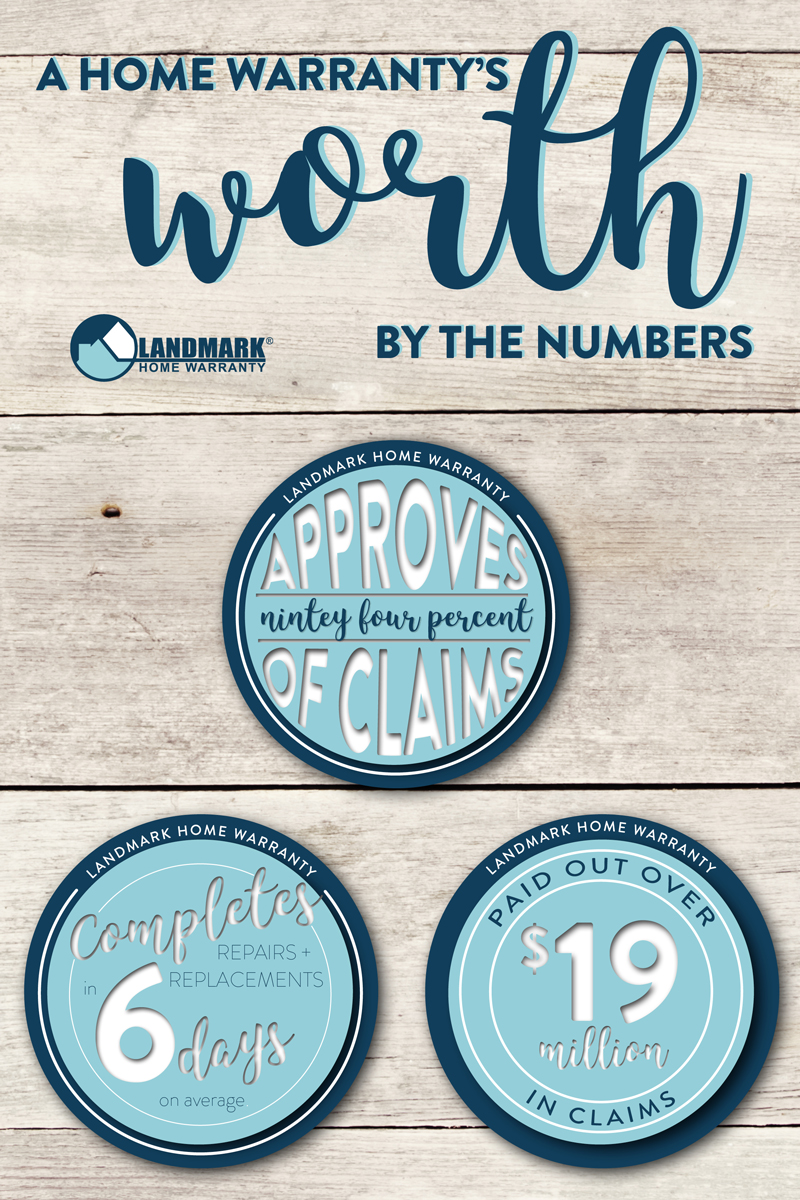 Landmark Home Warranty completes repairs and replacements in an average of 6 days, approves 94% of claims and paid out over $19 million dollars in claims in the past year.