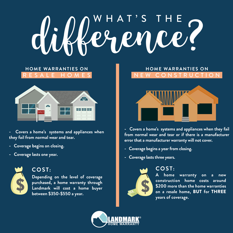 The differences between a home warranty on a resale home and on a new construction home.