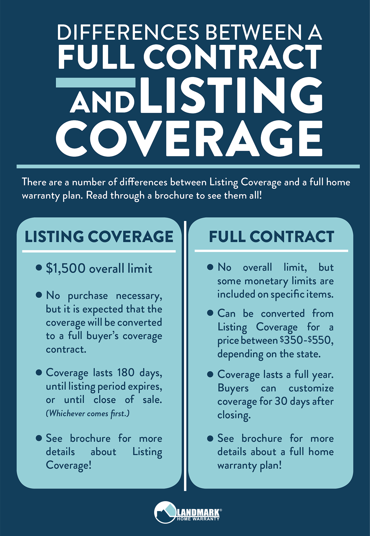 What is the difference between a full home warranty plan and listing coverage?