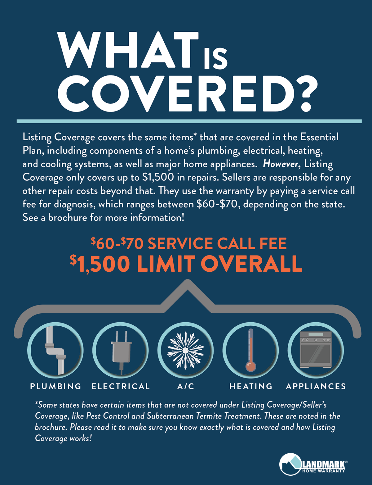 What does listing coverage cover?