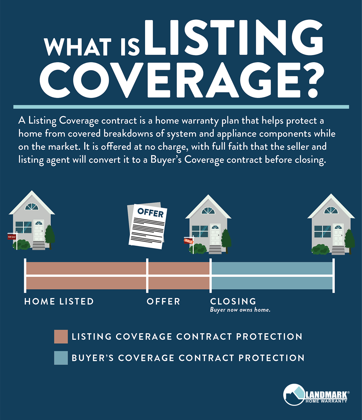 What is Landmark Home Warrnaty's listing coverage?