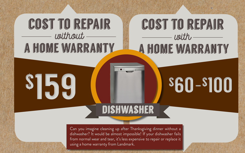 Learn the cost to repair your dishwasher with and without a home warranty here.
