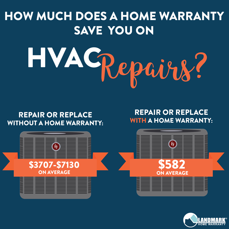 Beau The Average Savings On Each Of The Homeu0027s Systems And Appliances With A Home  Warranty Plan