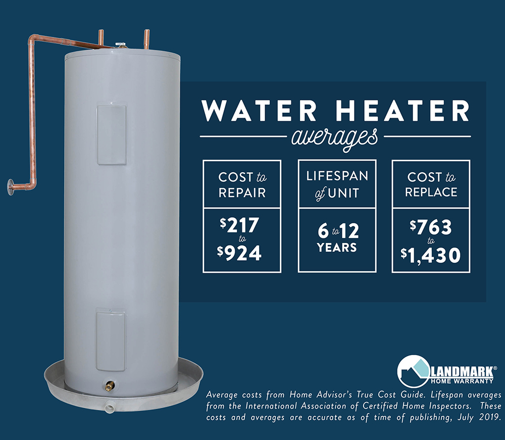 Average lifespan and costs of a water heater.