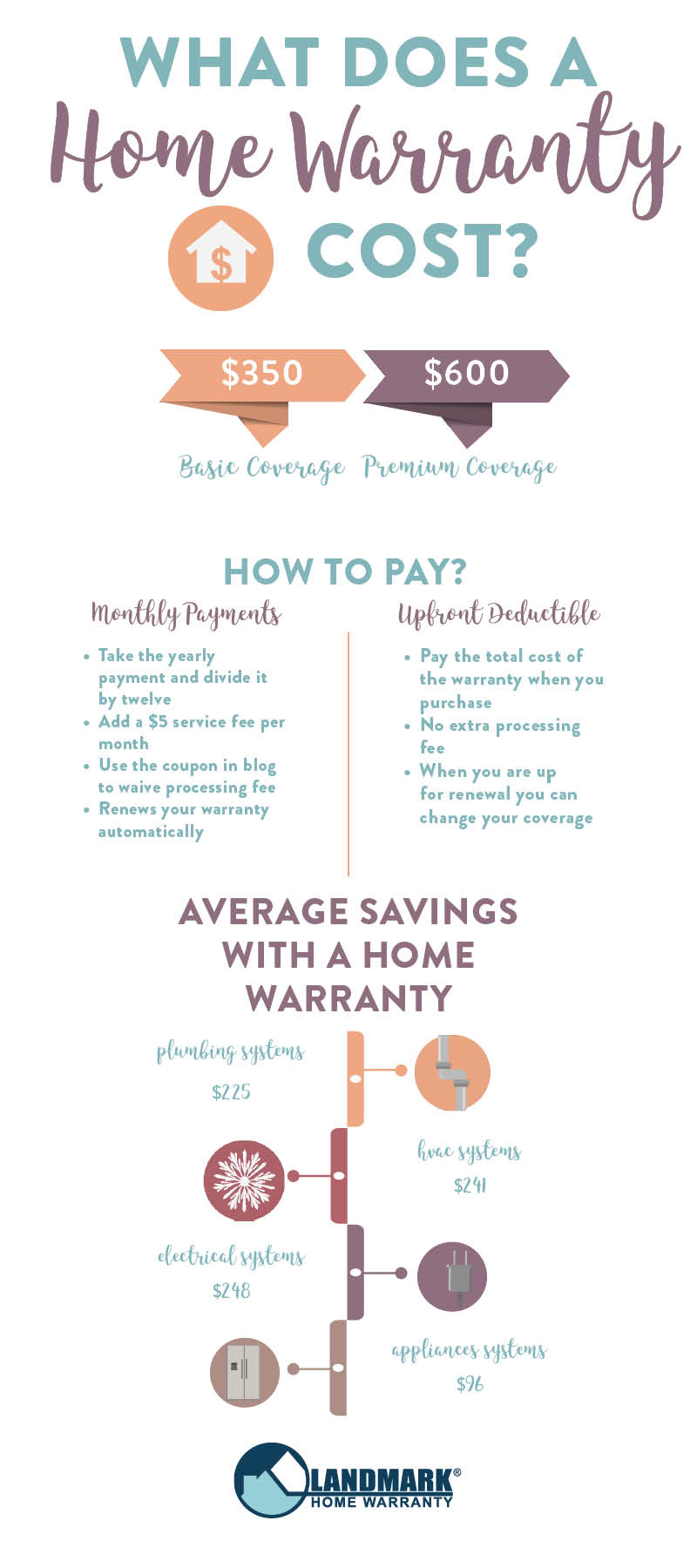 infographic explaining what a home warranty costs, how to pay for a home warranty and what the average savings are for a home warranty