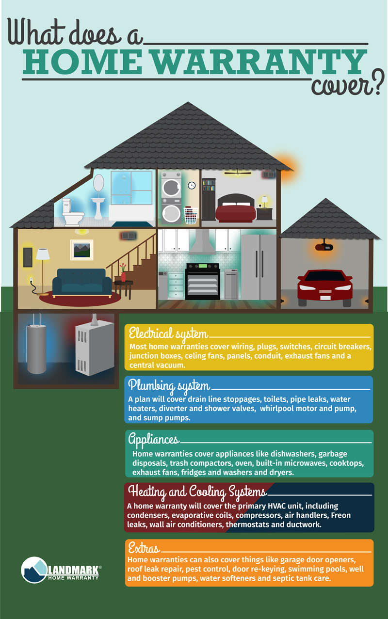 Best home warranty companies in az - What Does A Home Warranty Cover Full Infographic Image