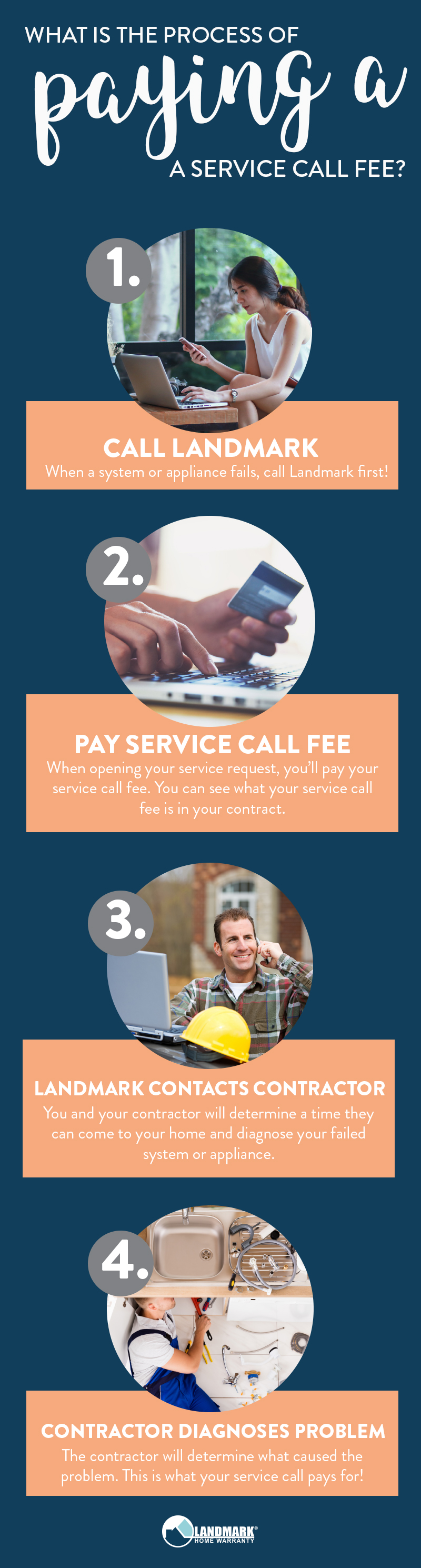 A service call fee is an important part of the home warranty process! You have to pay it in order to receive a diagnosis of your failed system or appliance.