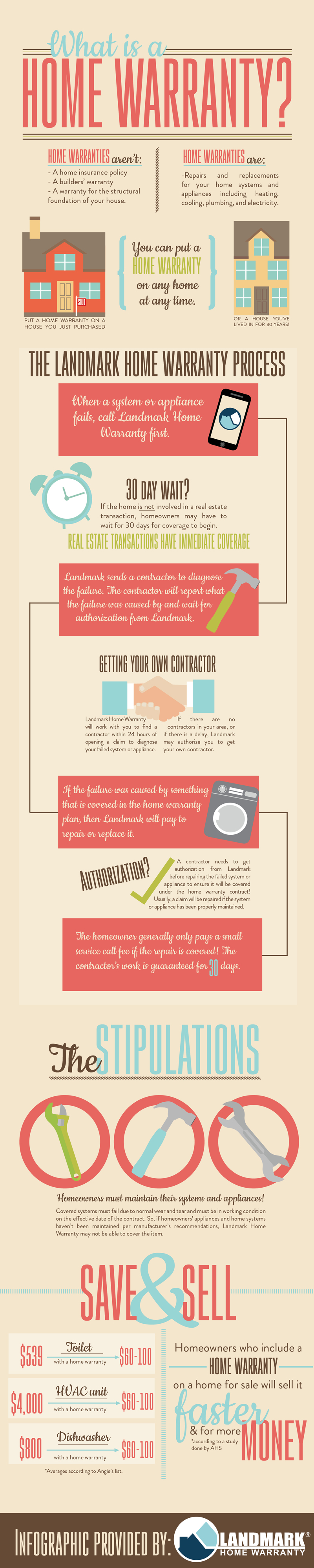 Learn what a home warranty is and when you can purchase one for your home with this infographic.