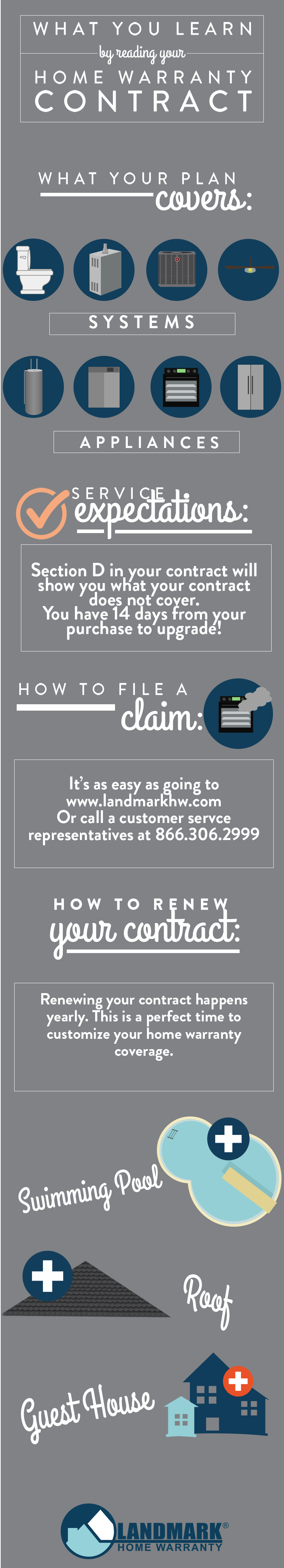 Infographic explaining what information you will find within your home warranty contract when you read it.