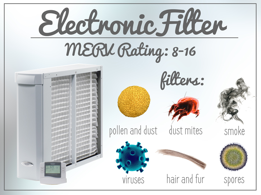 An electronic media filter is more expensive, especially with HVAC modifications, but has a MERV rating of 8-16.