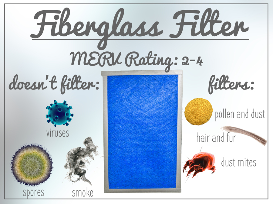 Fiberglass filters have a MERV rating of 2-4. They don't trap as much, but they let your HVAC unit work more efficiently