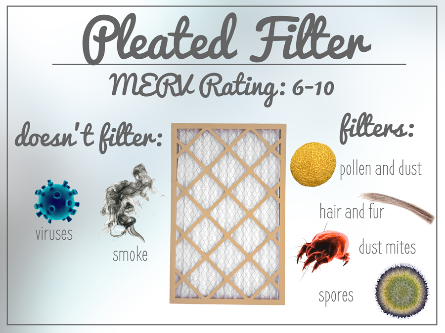 Pleated HVAC filters have a MERV rating of 6-10. Most HVAC filters should be around a MERV rating of 8.