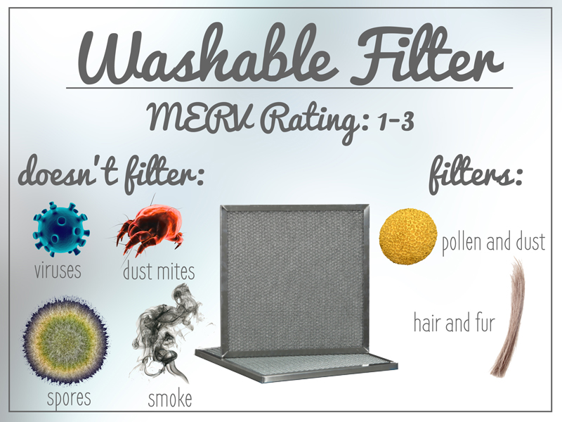 A washable HVAC filter has a MERV rating of 1 to 3. Learn more about which MERV rating is best for your HVAC unit.