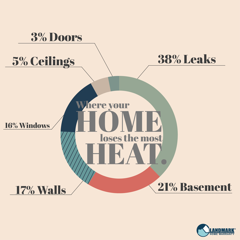 Graph on where the heat in your home goes.