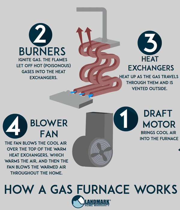 A simple diagram of a furnace.