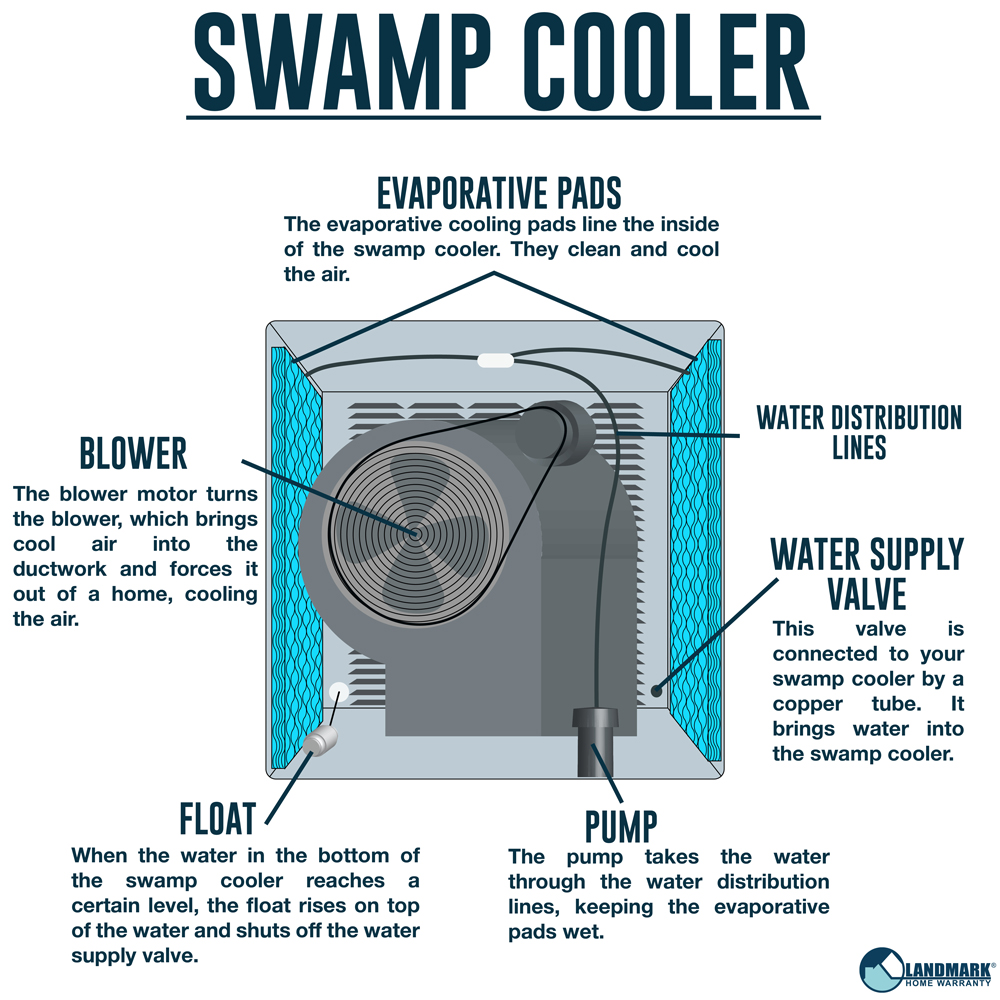 A swamp cooler diagram showing the internal parts of a swamp cooler and how it operates to cool your home.
