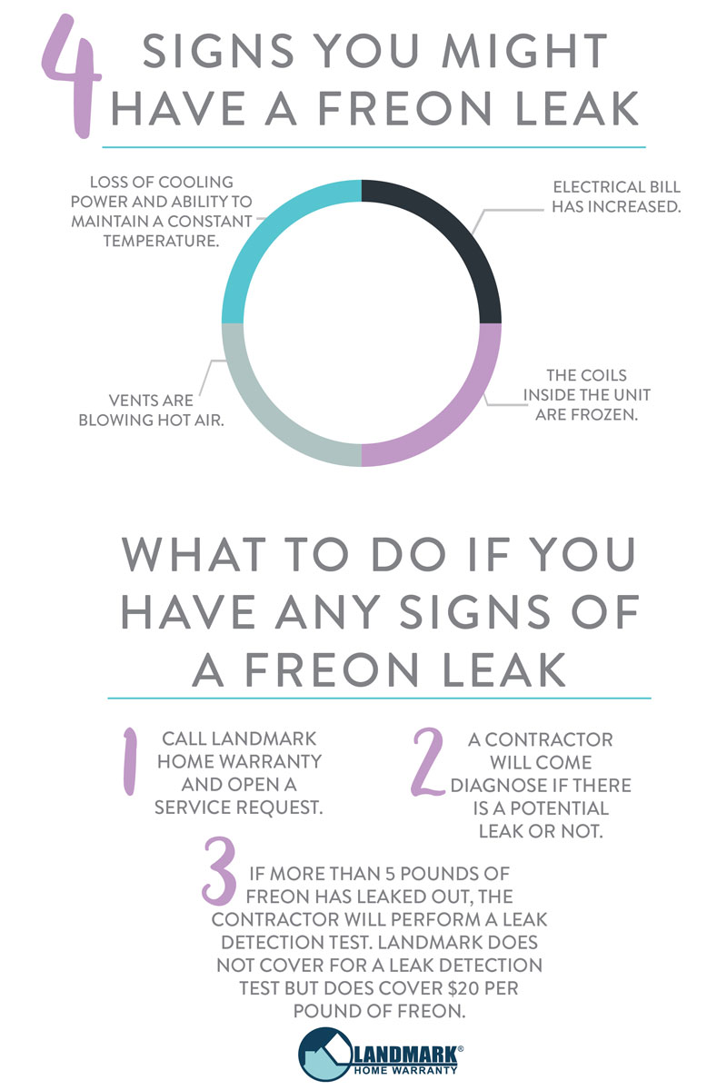 Use these four signs to see if you might have a freon leak and make sure to open a service request with Landmark Home Warranty.
