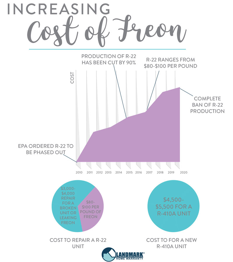 The cost of freon on a R-22 system can outweigh the cost of a new R-410A unit.