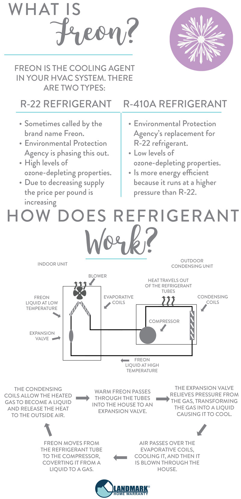 The difference between R-22 refrigerant and R-410A refrigerant is the ozone-depleting properties.