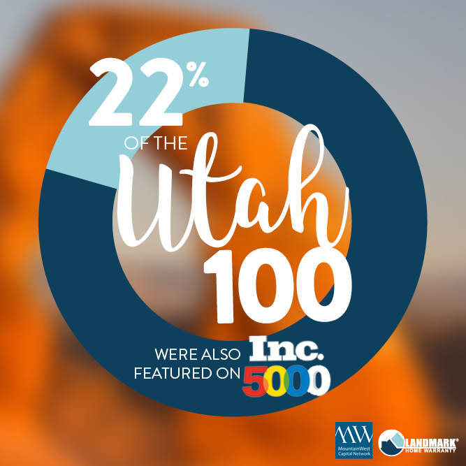 22 companies also were featured on the Inc 500 list.