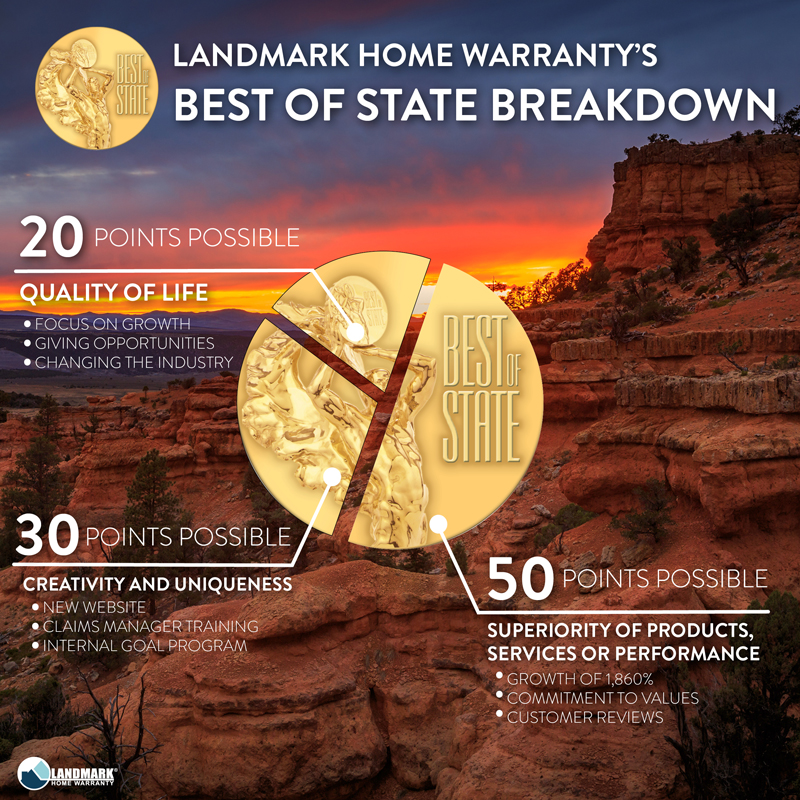 Landmark Home Warranty's best of state breakdown of winnings.