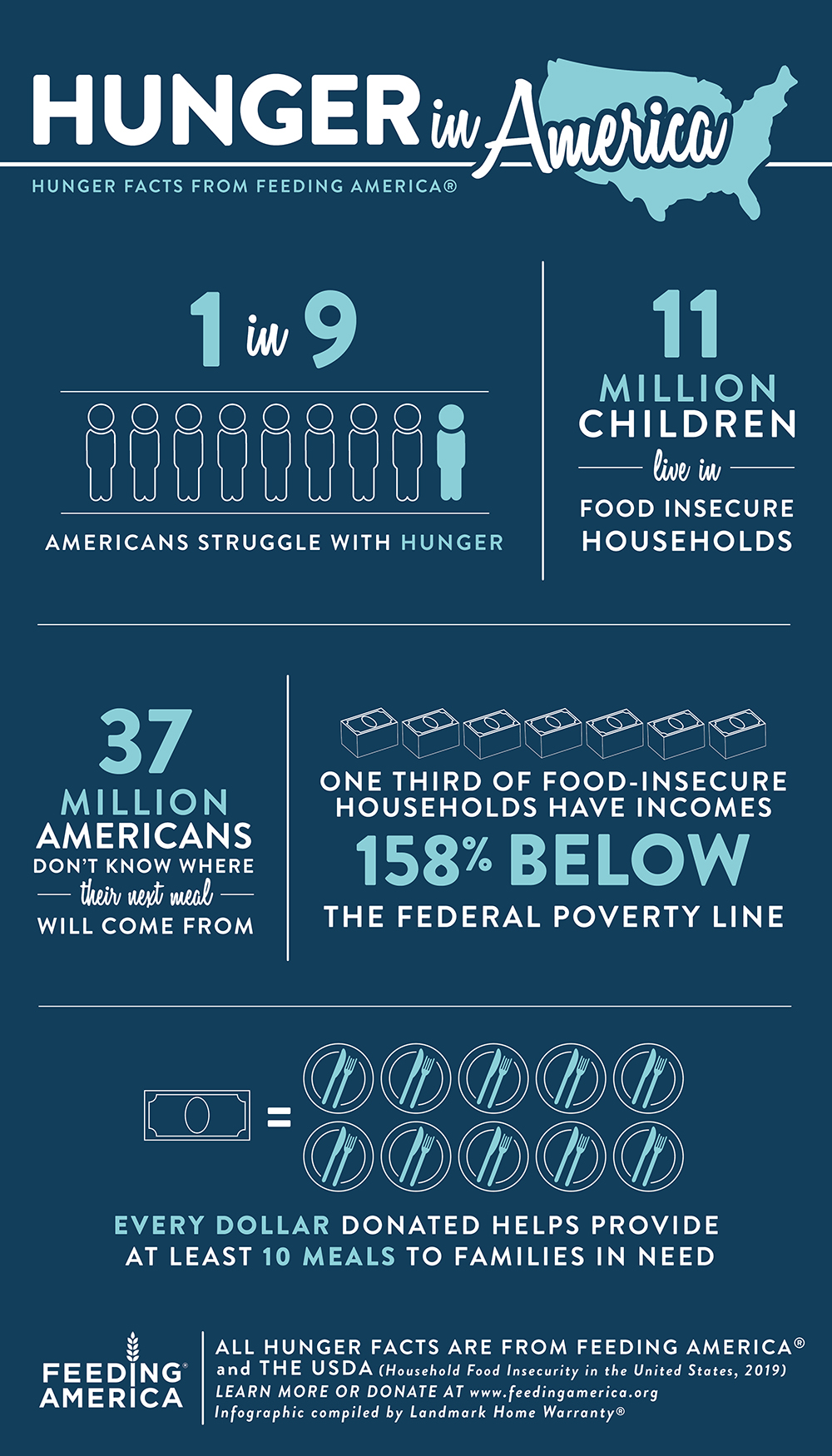 Hunger in America Infographic: Facts and Figures from the USDA and Feeding America