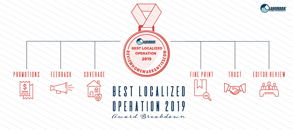 Landmark Home Warranty is the Best Localized Home Warranty Operation for 2019. This is what Review Home Warranties looked at when determining who won.