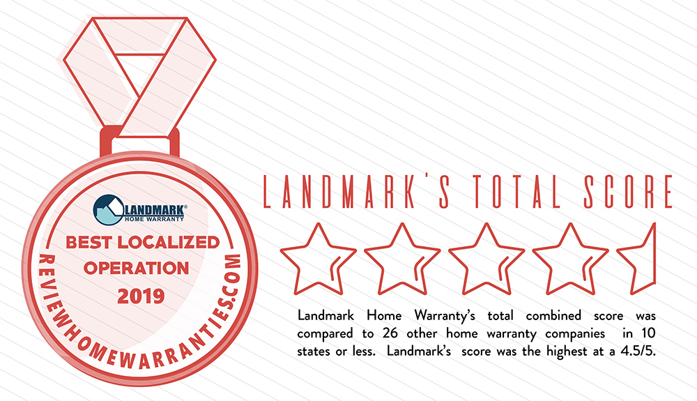 Landmark Home Warranty was ranked 4.5/5 for their overall score for the Best Localized Operation award.